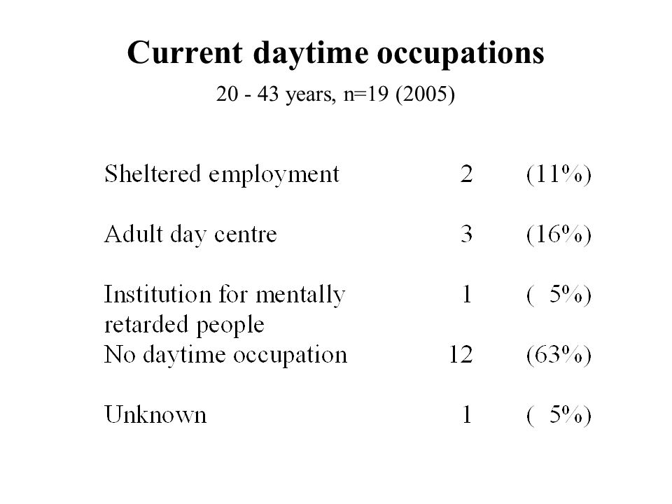 Current daytime occupations 20 - 43 years, n=19 (2005)