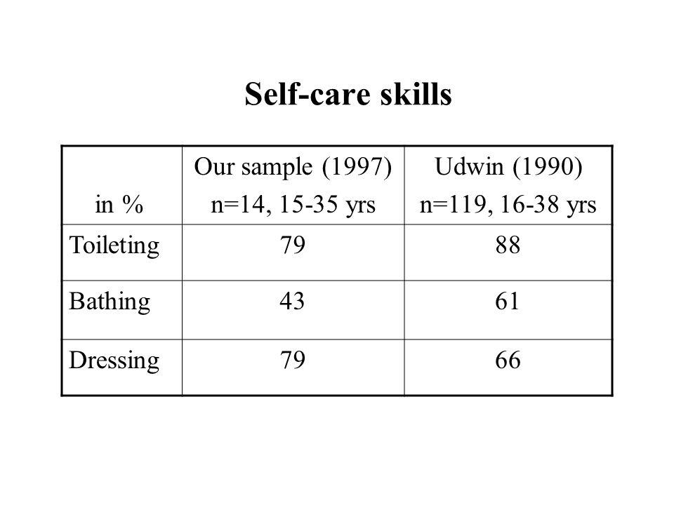 Self-care skills in % Our sample (1997) n=14, 15-35 yrs Udwin (1990) n=119, 16-38 yrs Toileting7988 Bathing4361 Dressing7966