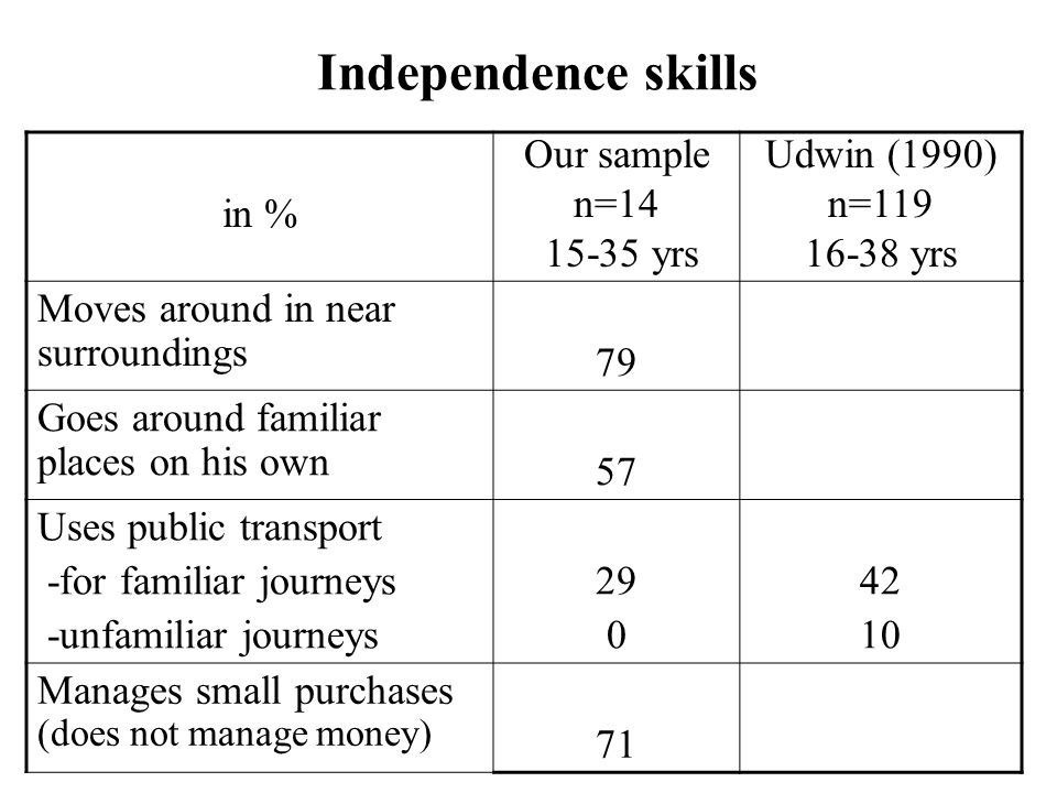 Independence skills in % Our sample n=14 15-35 yrs Udwin (1990) n=119 16-38 yrs Moves around in near surroundings 79 Goes around familiar places on his own 57 Uses public transport -for familiar journeys -unfamiliar journeys 29 0 42 10 Manages small purchases (does not manage money) 71