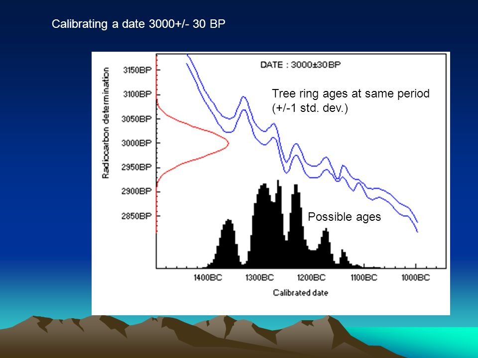 Calibrating a date 3000+/- 30 BP Tree ring ages at same period (+/-1 std. dev.) Possible ages