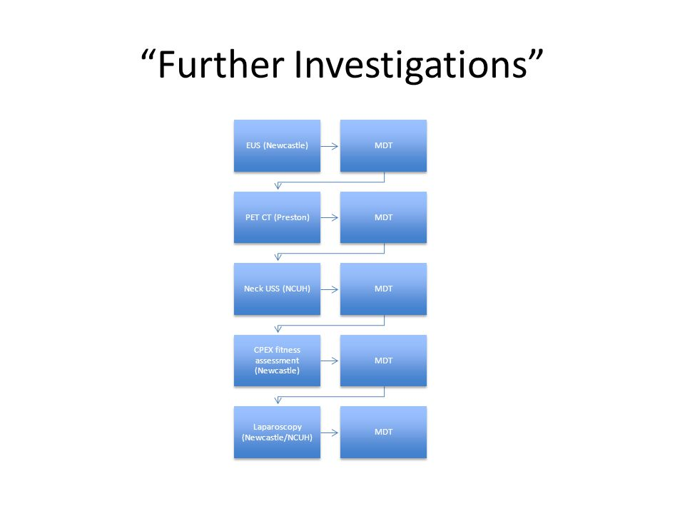 Further Investigations EUS (Newcastle)MDT PET CT (Preston)MDT Neck USS (NCUH)MDT CPEX fitness assessment (Newcastle) MDT Laparoscopy (Newcastle/NCUH) MDT