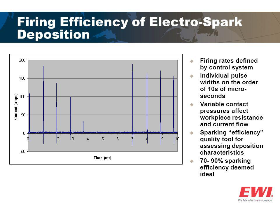 Firing Efficiency of Electro-Spark Deposition  Firing rates defined by control system  Individual pulse widths on the order of 10s of micro- seconds
