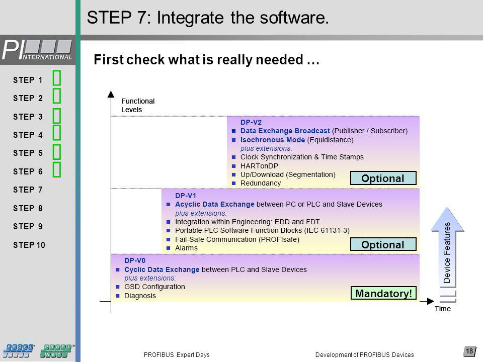 18 PROFIBUS Expert Days Arial, 14 pkt (nicht fett) Thema 1 Thema 2 Thema 3 Thema 4 Thema 5 Thema 6 Thema 7 Thema 8 … 18 STEP 1 STEP 2 STEP 3 STEP 4 STEP 5 STEP 6 STEP 7 STEP 8 STEP 9 STEP 10 STEP 7: Integrate the software.