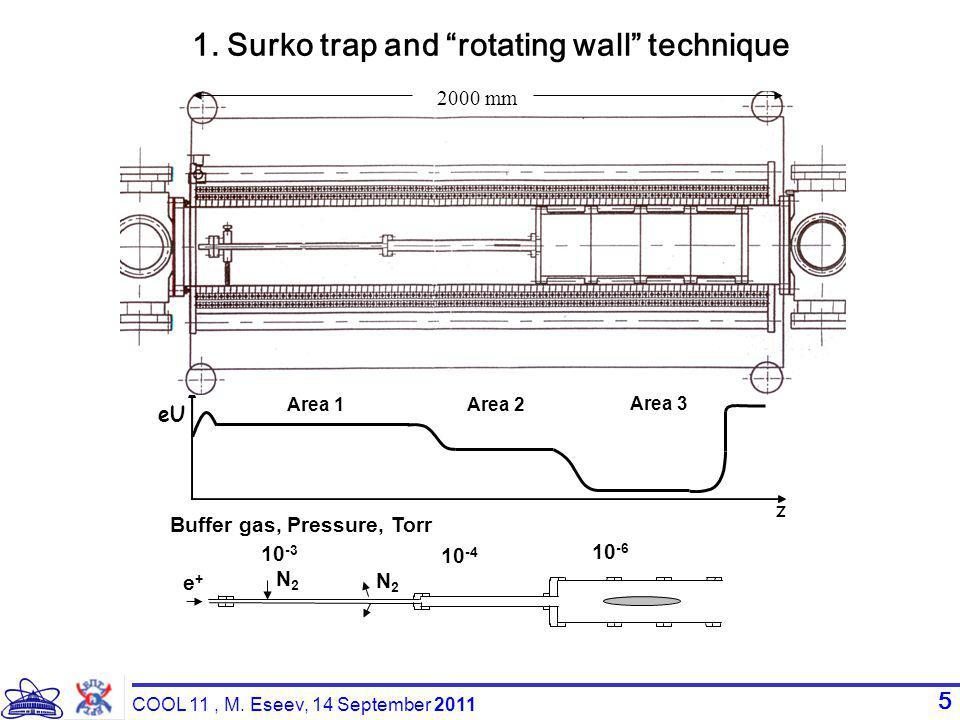 5 Area 1 Area 2 Area 3 eUeU z 10 -3 Buffer gas, Pressure, Torr N2 N2 N 2 е + 10 -4 10 -6 2000 mm 1.