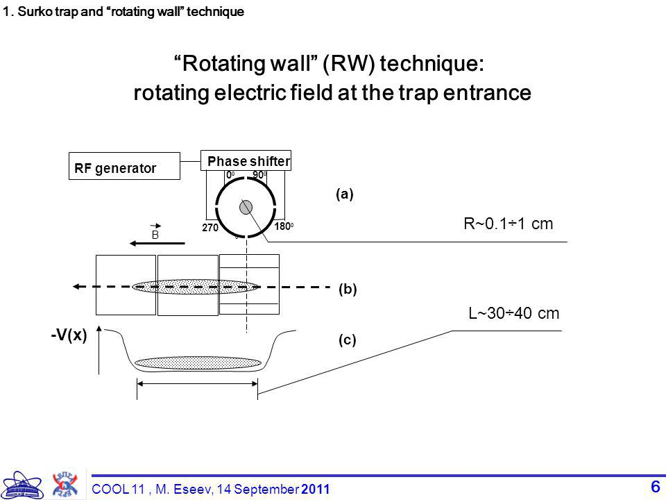 6 180 0 0 90 0 270 0 Phase shifter B -V(x) (а)(а) (b) (c) RF generator L~30÷40 cm R~0.1÷1 cm Rotating wall (RW) technique: rotating electric field at the trap entrance 1.