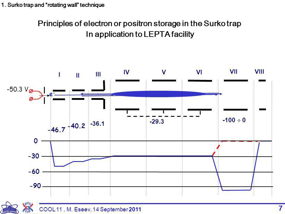 7 e-e- 0 -30 -60 I III II IV V VI VIIVIII -100  0 -29.3 -36.1 -40.2 -46.7 -50.3 V -90 Principles of electron or positron storage in the Surko trap In application to LEPTA facility 1.