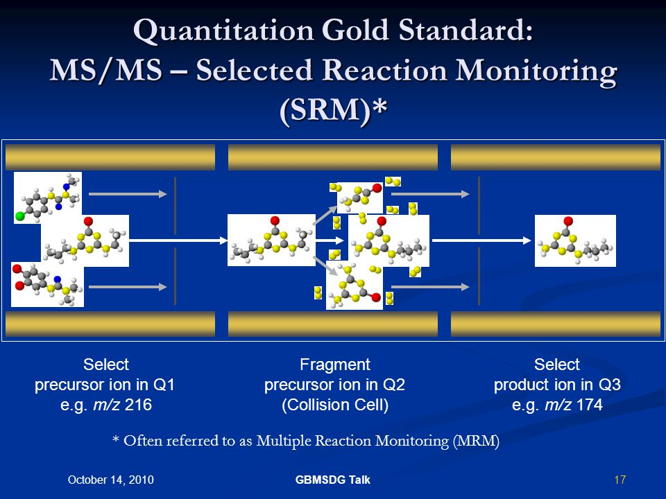 16 October 14, 2010 GBMSDG Talk What is LC-MS/MS aka Triple Quadrupole Technology.