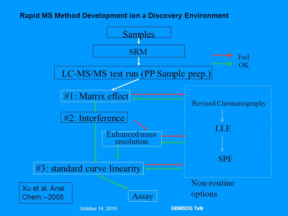 41 October 14, 2010 GBMSDG Talk Discovery PK Analysis Flowchart The MS/MS instrument is normally a triple quadrupole system
