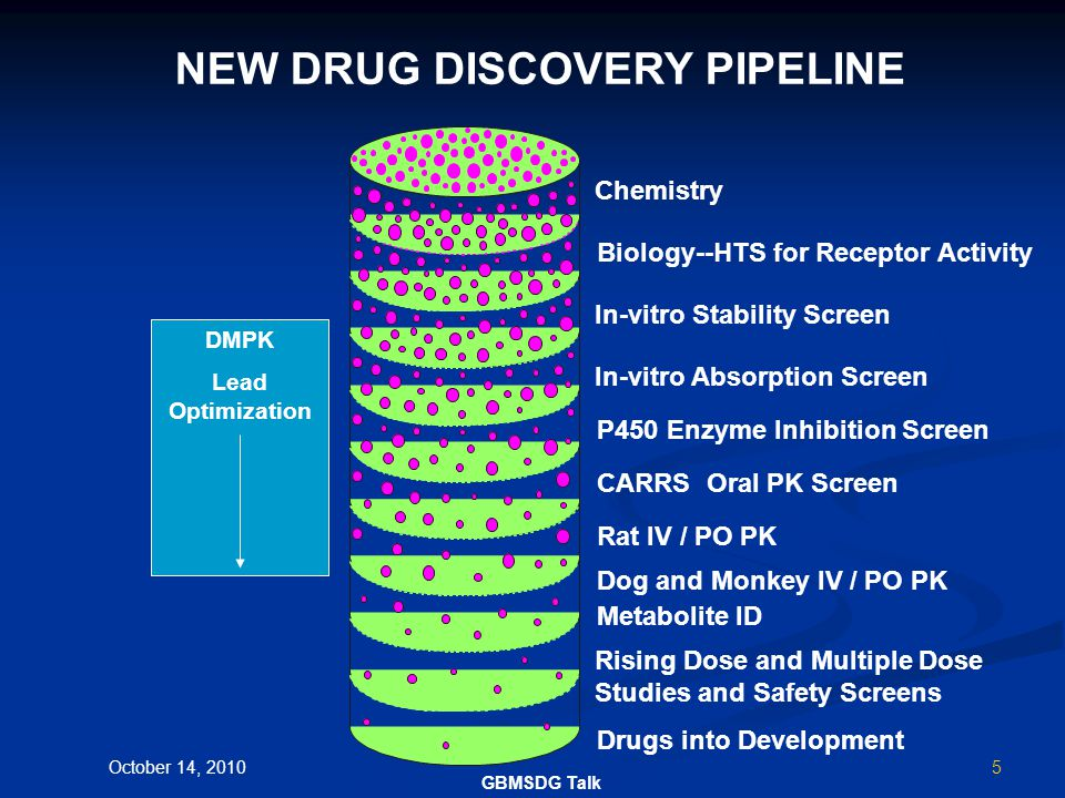 4 Drug Discovery: From Library to Market Approved Drug Clinical Development Compound Libraries Lead Selection and Optimization Stages of Discovery and Development Number of compounds Early Discovery Lead Optimization Safety Testing Clinical Testing FDA Approval October 14, 2010