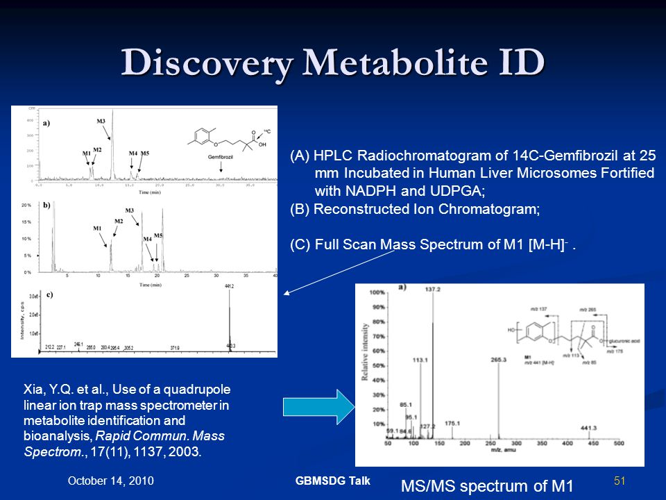 50 October 14, 2010 GBMSDG Talk Product Ion Scan Select Precursor Ion Scan Products Fragmentation m1+m1+ m2+m2+ m2+m2+ m2+m2+ Product ion spectrum of a particular compound A key technique for obtaining structural information.