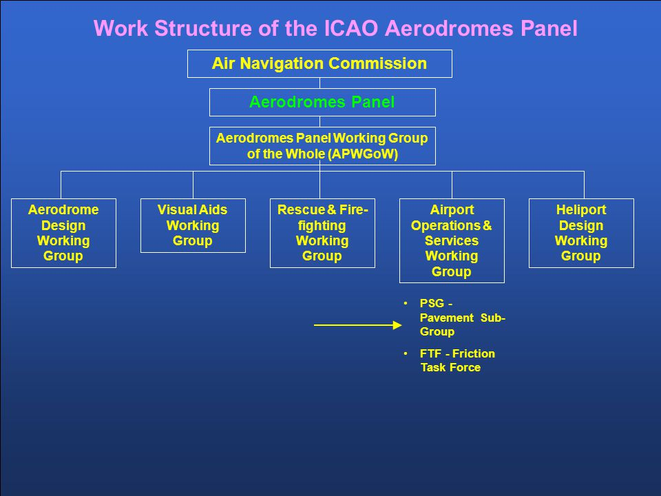 Work Structure of the ICAO Aerodromes Panel Aerodromes Panel Aerodrome Design Working Group Airport Operations & Services Working Group Visual Aids Working Group Rescue & Fire- fighting Working Group Heliport Design Working Group PSG - Pavement Sub- Group FTF - Friction Task Force Air Navigation Commission Aerodromes Panel Working Group of the Whole (APWGoW)