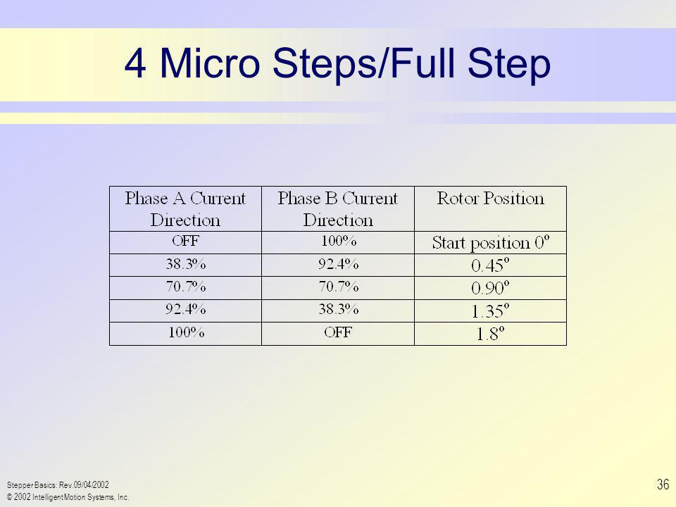 Stepper Basics: Rev.09/04/2002 © 2002 Intelligent Motion Systems, Inc. 36 4 Micro Steps/Full Step