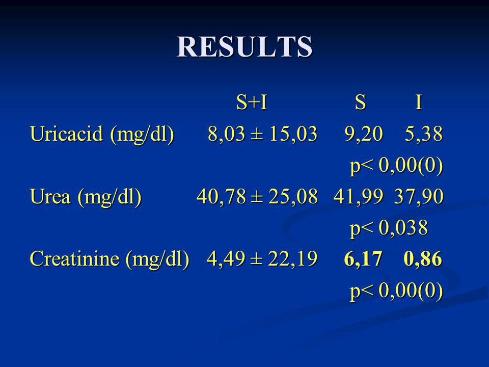 RESULTS S+I S I S+I S I Uricacid (mg/dl) 8,03 ± 15,03 9,20 5,38 p< 0,00(0) p< 0,00(0) Urea (mg/dl) 40,78 ± 25,08 41,99 37,90 p< 0,038 p< 0,038 Creatinine (mg/dl) 4,49 ± 22,19 6,17 0,86 p< 0,00(0) p< 0,00(0)