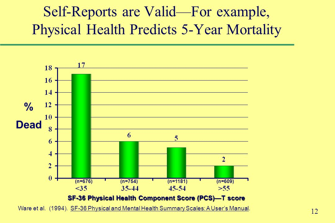 12 % Dead (n=676) (n=754) (n=1181) (n=609) SF-36 Physical Health Component Score (PCS)—T score Ware et al.