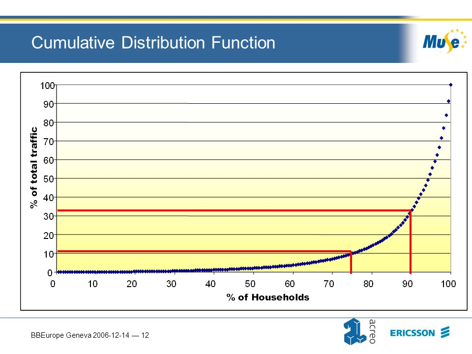 BBEurope Geneva 2006-12-14 — 12 Cumulative Distribution Function