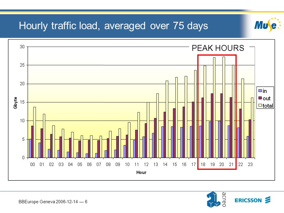 BBEurope Geneva 2006-12-14 — 6 Hourly traffic load, averaged over 75 days PEAK HOURS