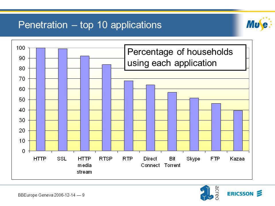 BBEurope Geneva 2006-12-14 — 9 Penetration – top 10 applications Percentage of households using each application