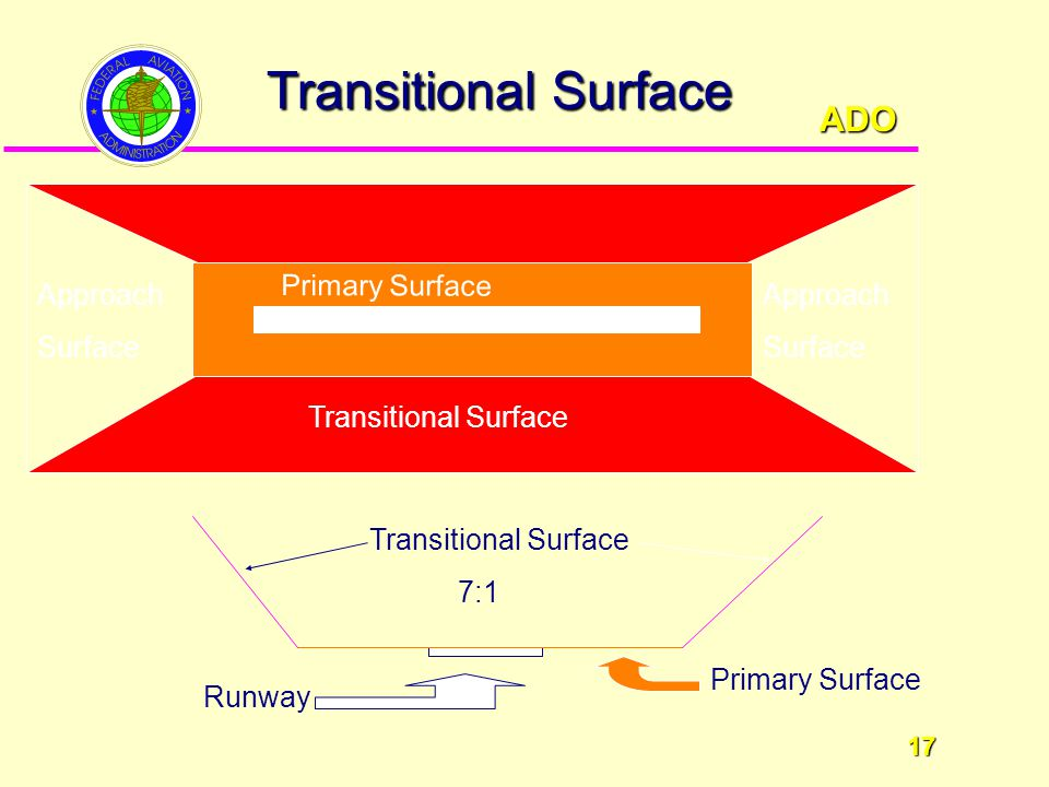 ADO 17 17 Transitional Surface Approach Surface Approach Surface Transitional Surface Primary Surface Transitional Surface 7:1 Primary Surface Runway