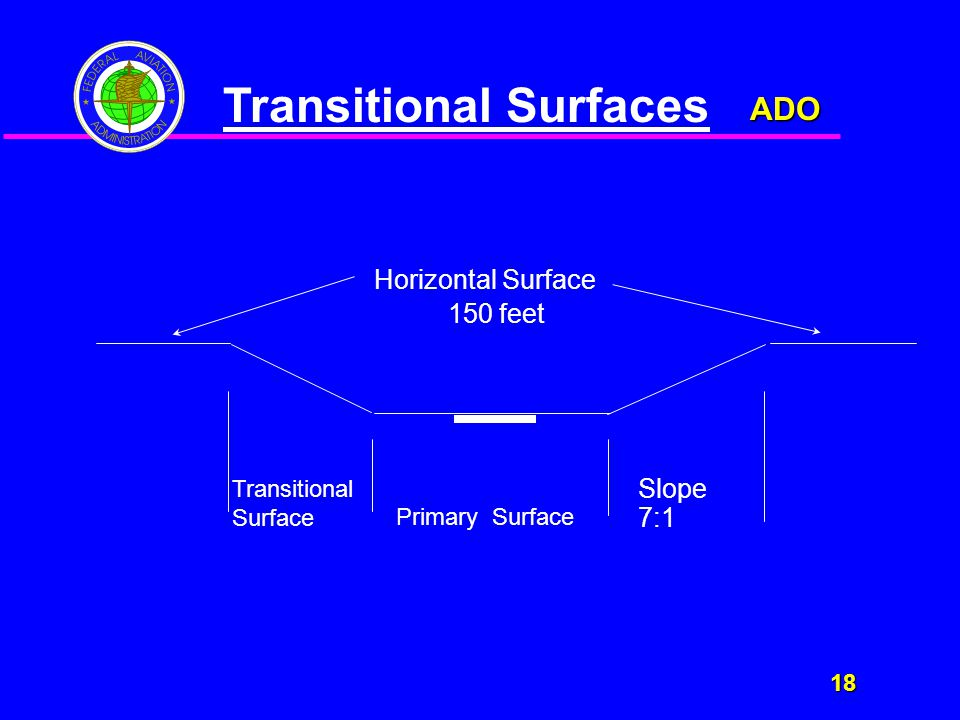 ADO 18 18 Primary Surface Transitional Surface Slope 7:1 Transitional Surfaces Horizontal Surface 150 feet