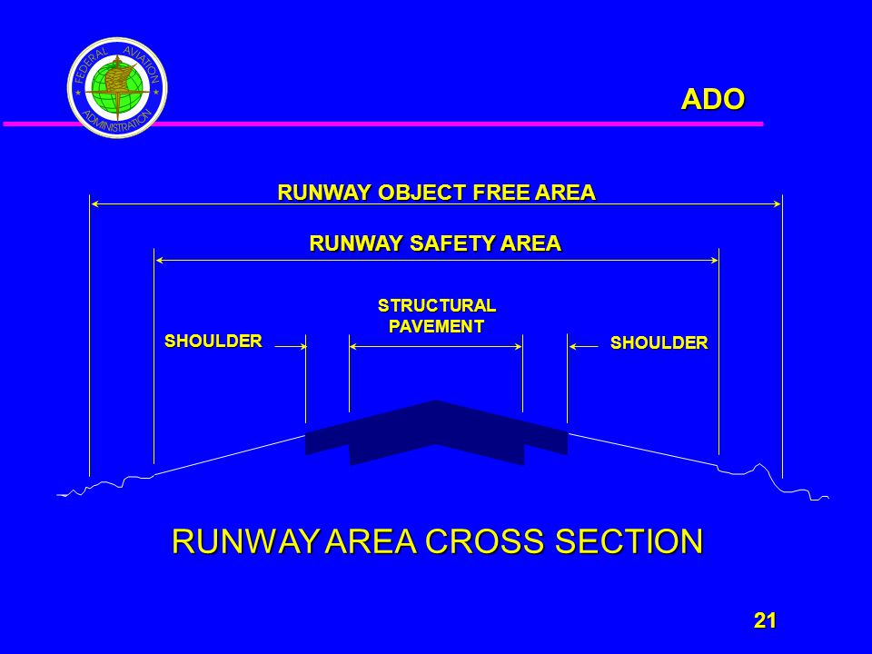 ADO 21 21 STRUCTURALPAVEMENT SHOULDER SHOULDER RUNWAY SAFETY AREA RUNWAY OBJECT FREE AREA RUNWAY AREA CROSS SECTION
