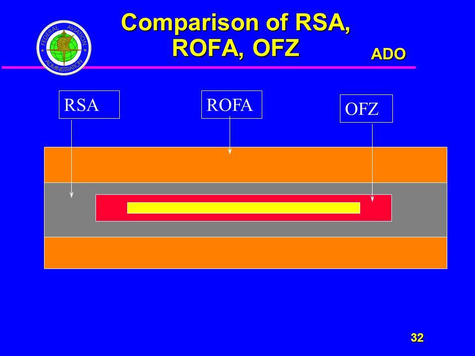 ADO 32 32 Comparison of RSA, ROFA, OFZ RSAROFA OFZ