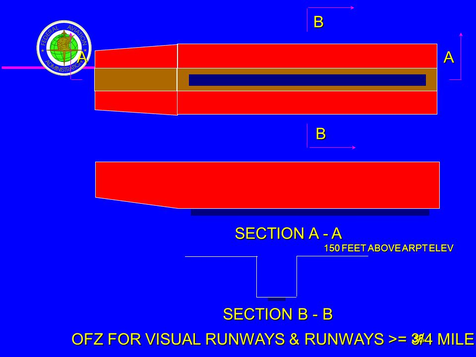 ADO 36 36 AA B B SECTION A - A SECTION B - B OFZ FOR VISUAL RUNWAYS & RUNWAYS >= 3/4 MILE 150 FEET ABOVE ARPT ELEV