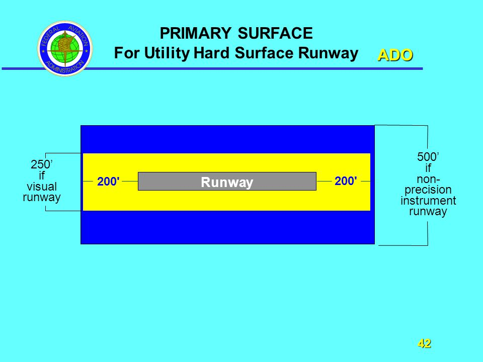 ADO 42 42 Runway 200 PRIMARY SURFACE For Utility Hard Surface Runway 250' if visual runway 500' if non- precision instrument runway