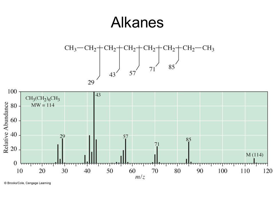 Alkanes –Mass spectrum of octane.
