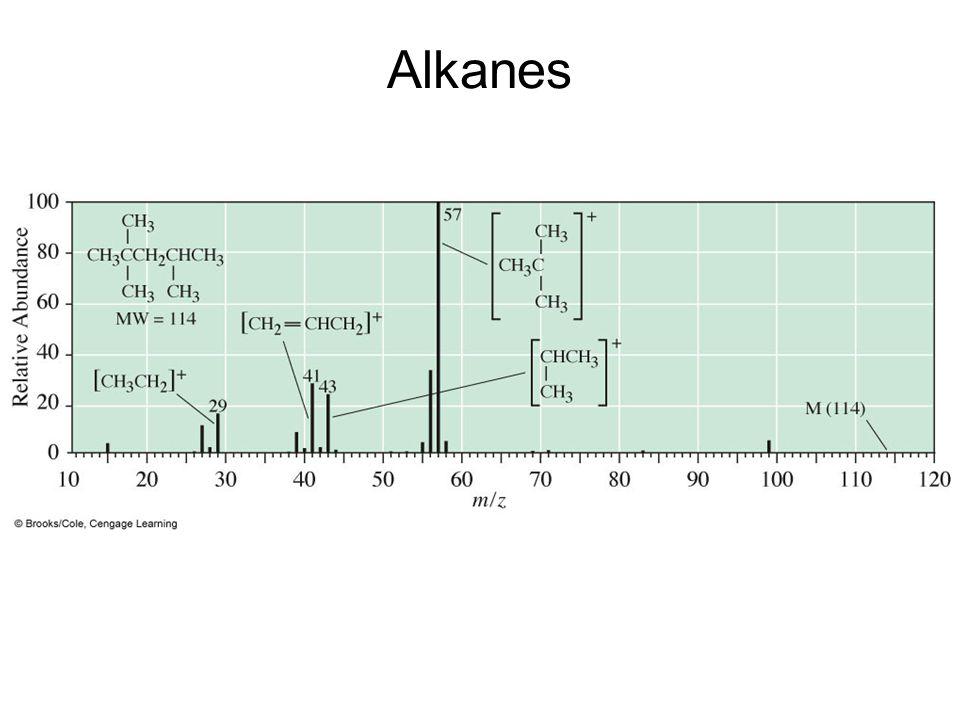 Alkanes –Mass spectrum of 2,2,4-trimethylpentane.