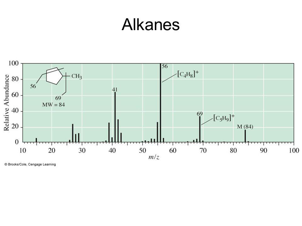 Alkanes –Mass spectrum of methylcyclopentane.