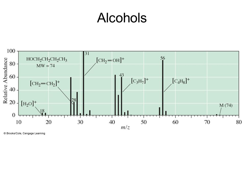 Alcohols –Mass spectrum of 1-butanol.
