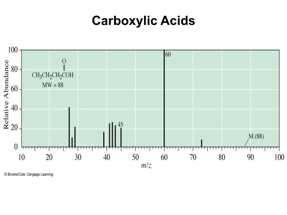 Carboxylic Acids –Mass spectrum of butanoic acid.