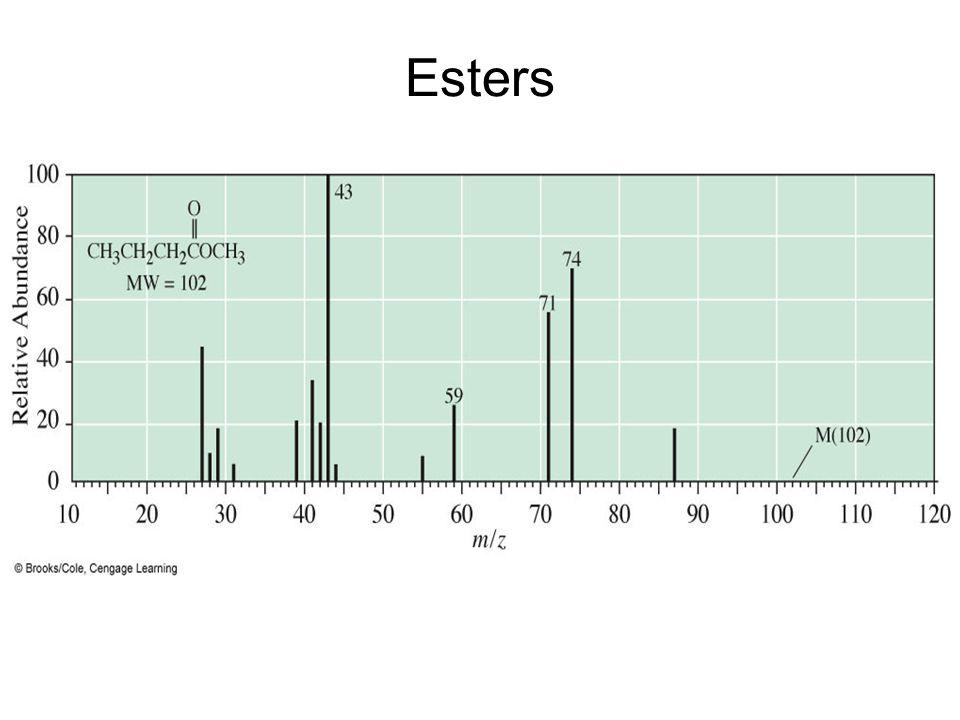 Esters –Mass spectrum of methyl butanoate.