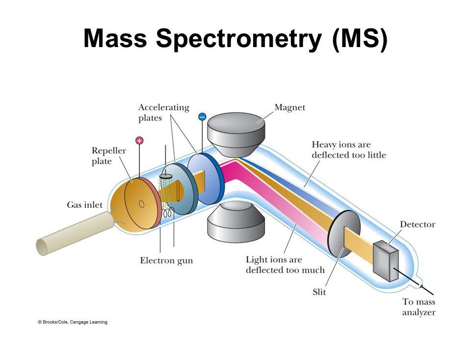 Mass Spectrometry (MS) Schematic of an electron ionization mass spectrometer (EI-MS).
