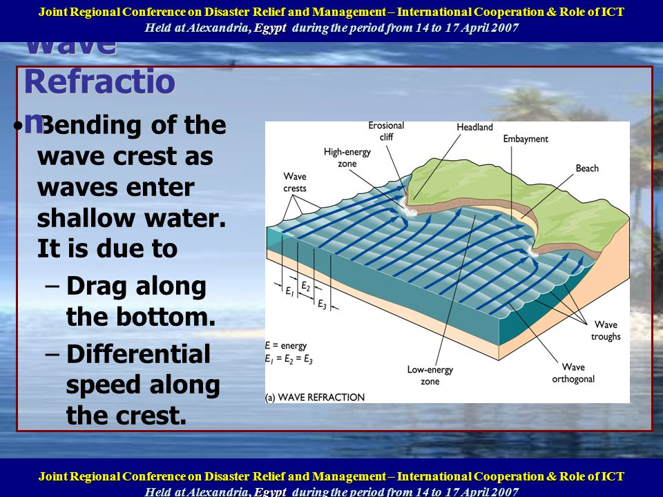 Bending of the wave crest as waves enter shallow water. It is due to –Drag along the bottom. –Differential speed along the crest. Wave Refractio n Ann