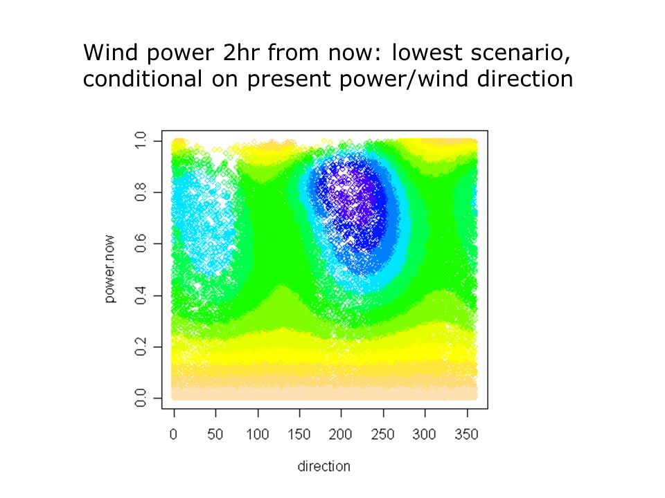 Wind power 2hr from now: lowest scenario, conditional on present power/wind direction