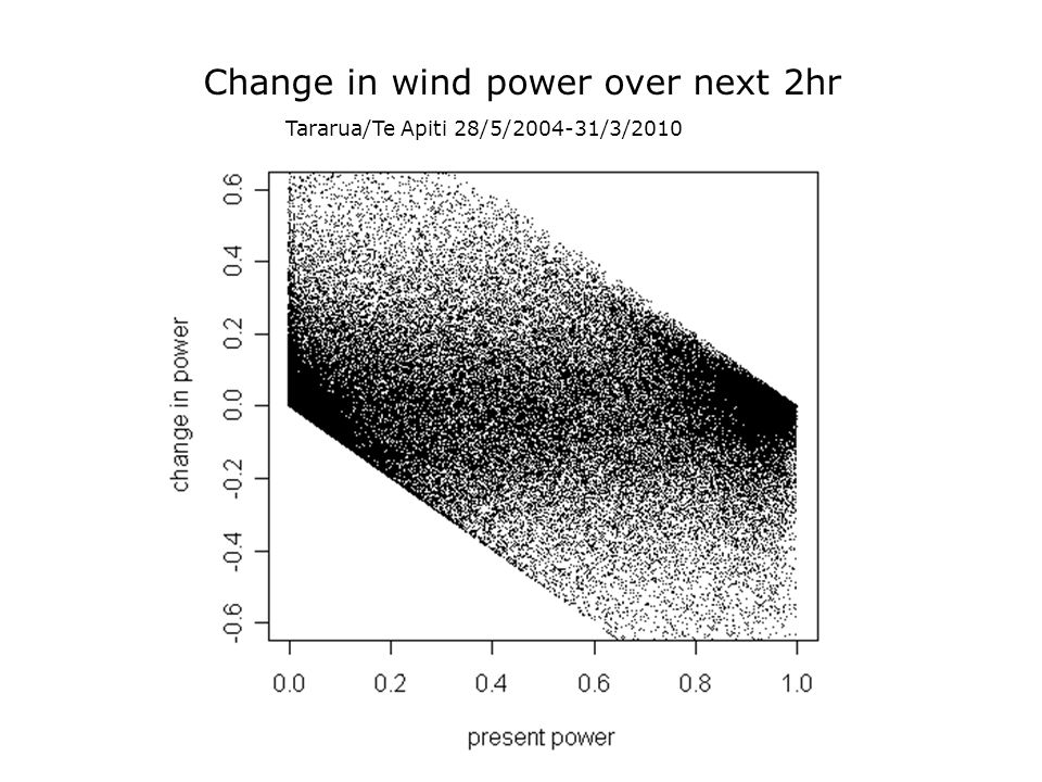 Change in wind power over next 2hr Tararua/Te Apiti 28/5/2004-31/3/2010