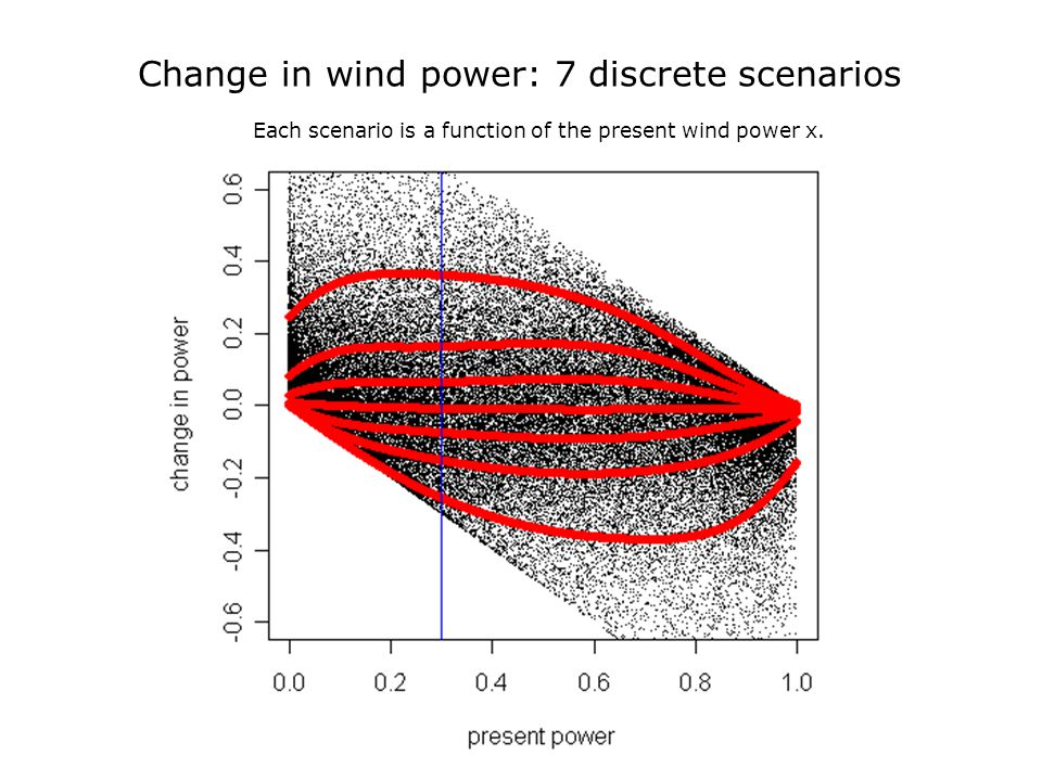 Change in wind power over next 2hr Tararua/Te Apiti 28/5/2004-31/3/2010 Change in wind power: 7 discrete scenarios Each scenario is a function of the present wind power x.