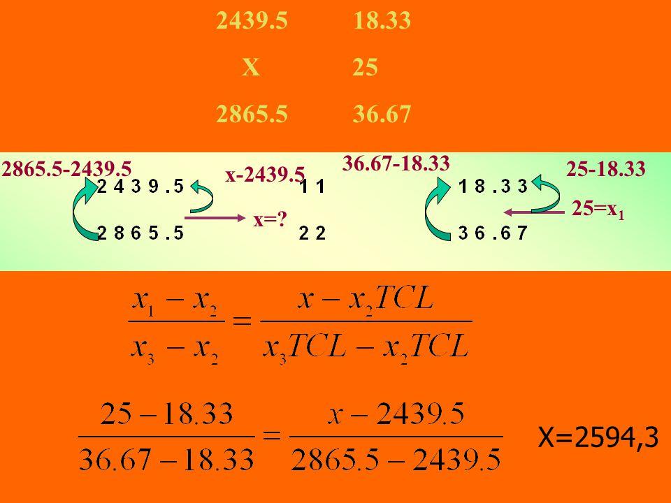 25=x 1 36.67-18.33 25-18.33 x= x-2439.5 2865.5-2439.5 2439.5 18.33 X 25 2865.5 36.67 X=2594,3