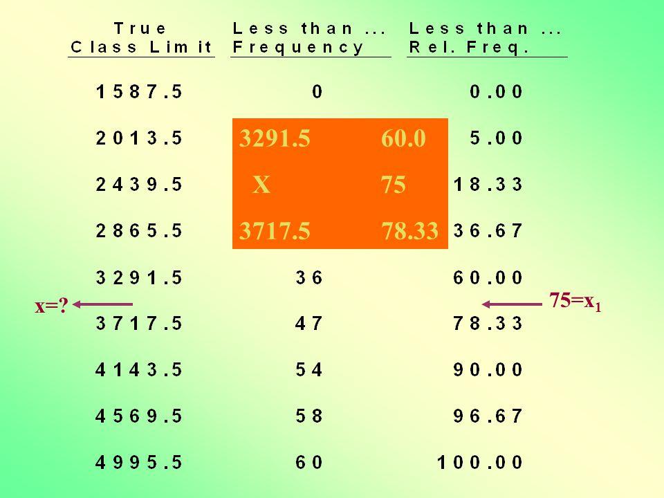 75=x 1 x= 3291.5 60.0 X 75 3717.5 78.33