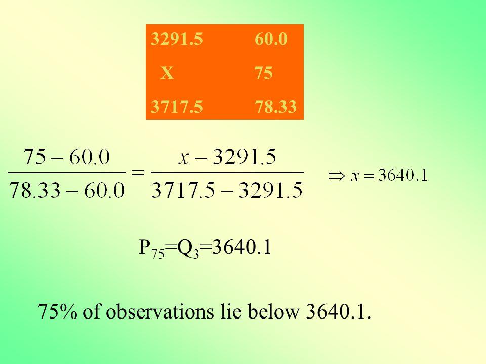 P 75 =Q 3 =3640.1 75% of observations lie below 3640.1. 3291.5 60.0 X 75 3717.5 78.33