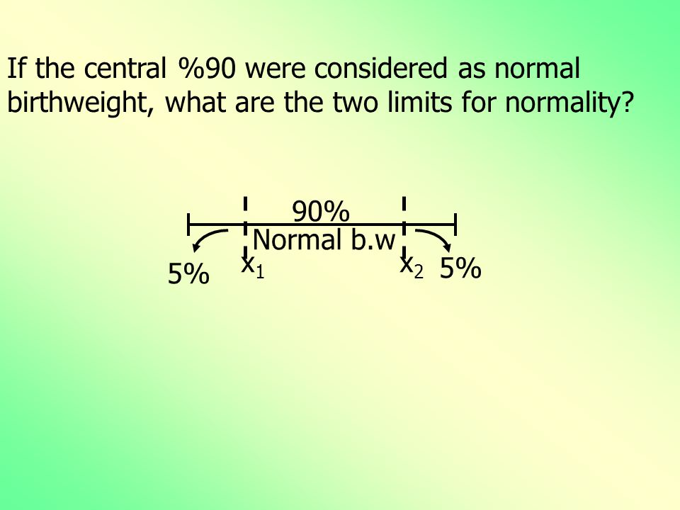 If the central %90 were considered as normal birthweight, what are the two limits for normality.