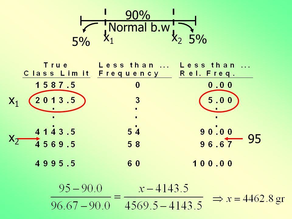 .................. x1x1 x2x2 Normal b.w 90% 5% x1x1 95 x2x2