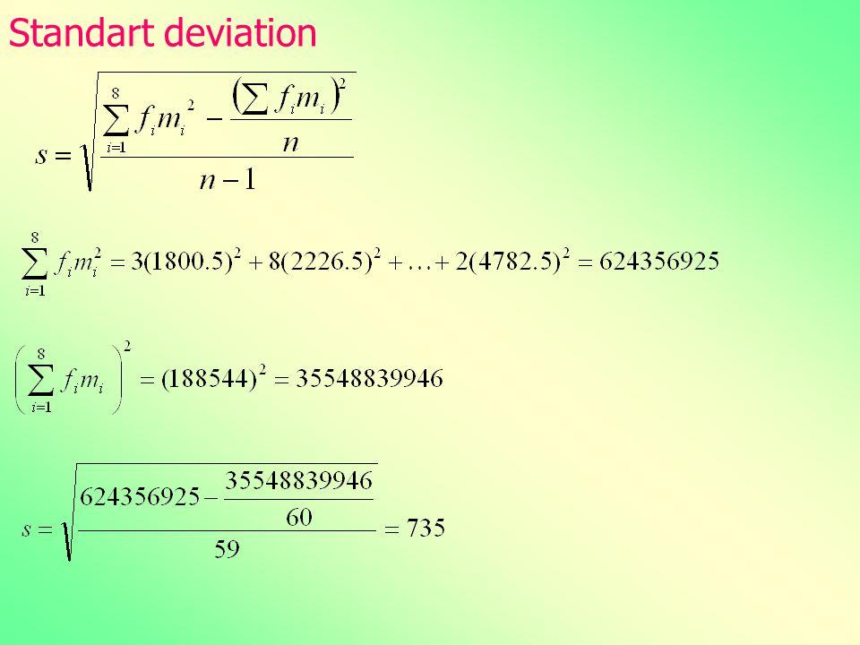 Standart deviation