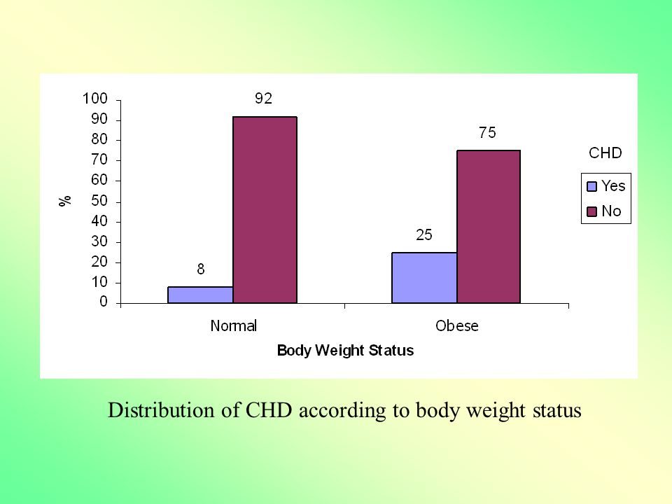 Distribution of CHD according to body weight status