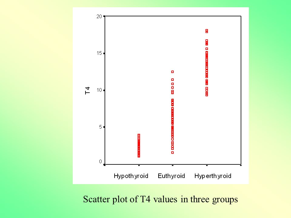 Scatter plot of T4 values in three groups