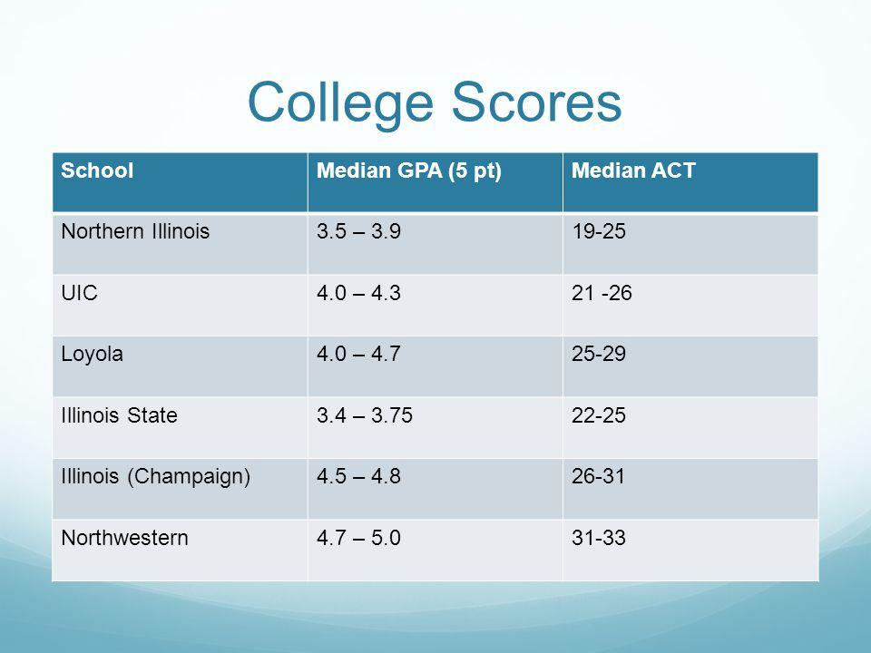 College Scores SchoolMedian GPA (5 pt)Median ACT Northern Illinois3.5 – 3.919-25 UIC4.0 – 4.321 -26 Loyola4.0 – 4.725-29 Illinois State3.4 – 3.7522-25 Illinois (Champaign)4.5 – 4.826-31 Northwestern4.7 – 5.031-33