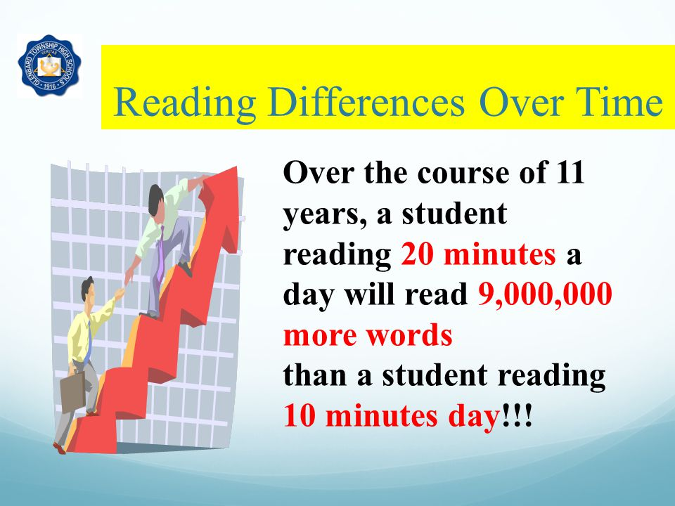 Reading Differences Over Time Over the course of 11 years, a student reading 20 minutes a day will read 9,000,000 more words than a student reading 10 minutes day!!!