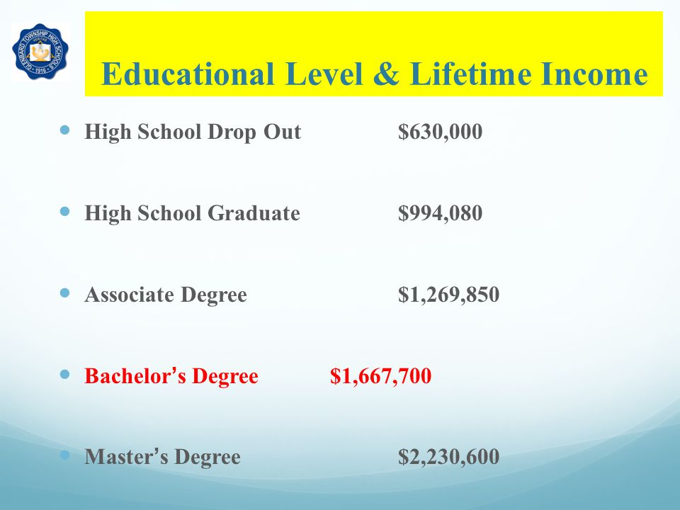 Educational Level & Lifetime Income High School Drop Out$630,000 High School Graduate$994,080 Associate Degree$1,269,850 Bachelor's Degree$1,667,700 Master's Degree$2,230,600