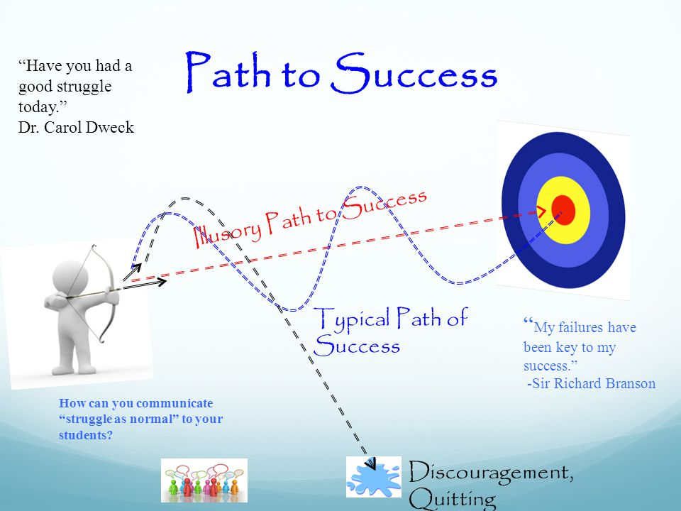 Illusory Path to Success Typical Path of Success Discouragement, Quitting Path to Success How can you communicate struggle as normal to your students.